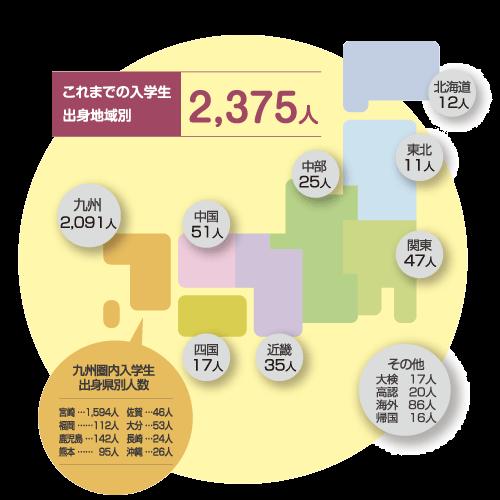 出身校データ|大学紹介|宮崎国際大学|リベラルアーツ|英語による授業
